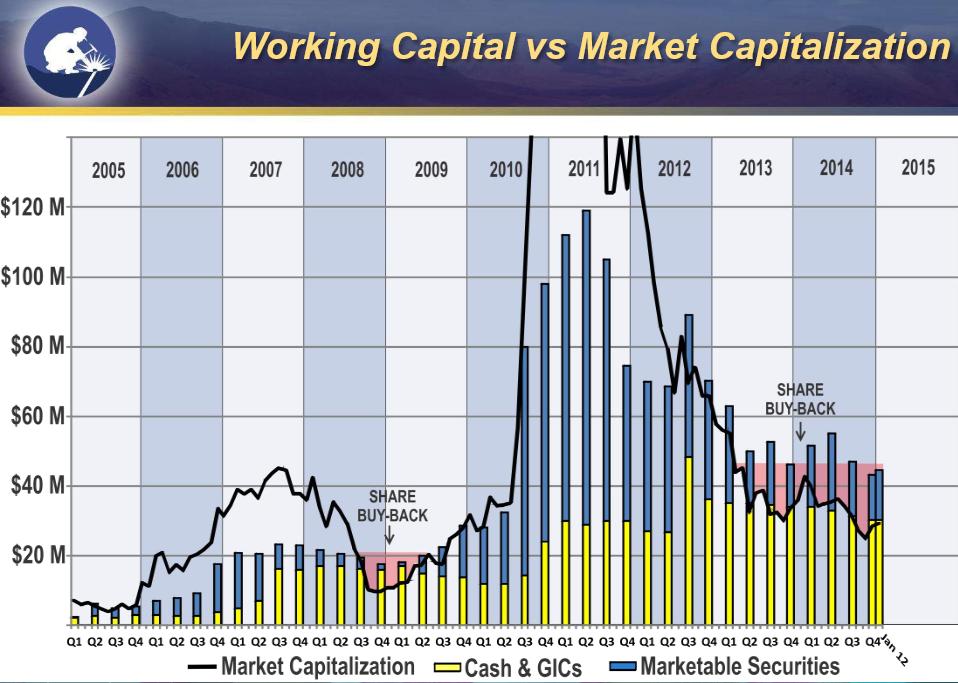 Strategic - chart w cash