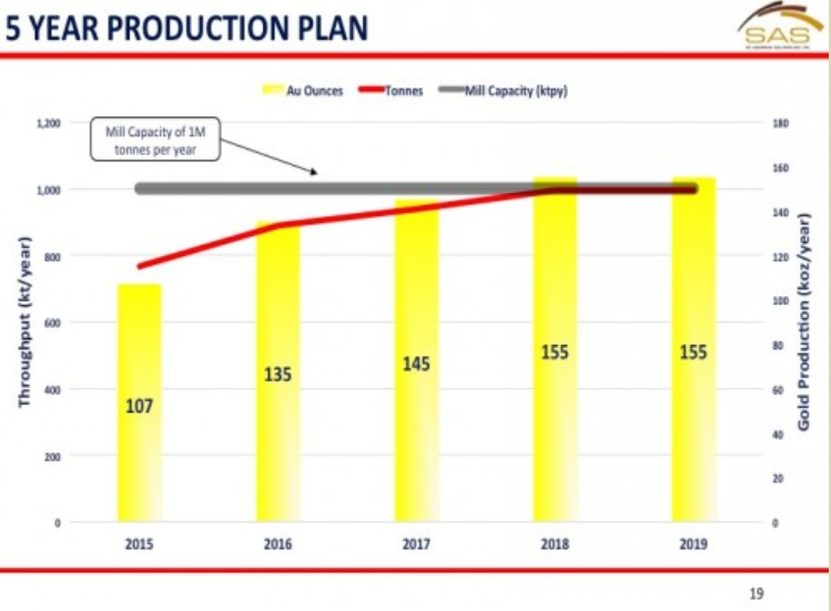 SAS - production plan