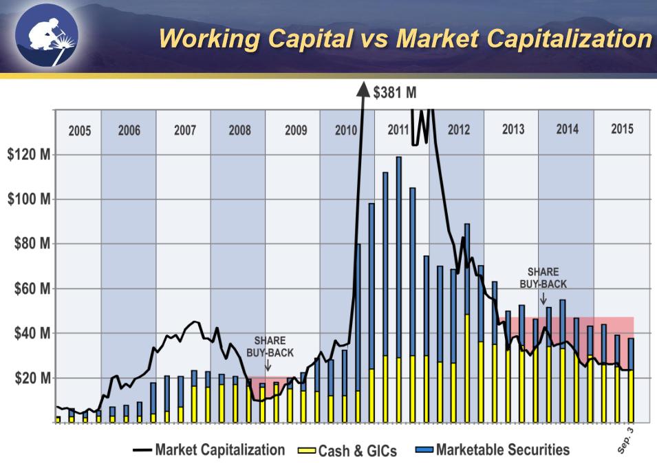 Strategic - new chart w cash