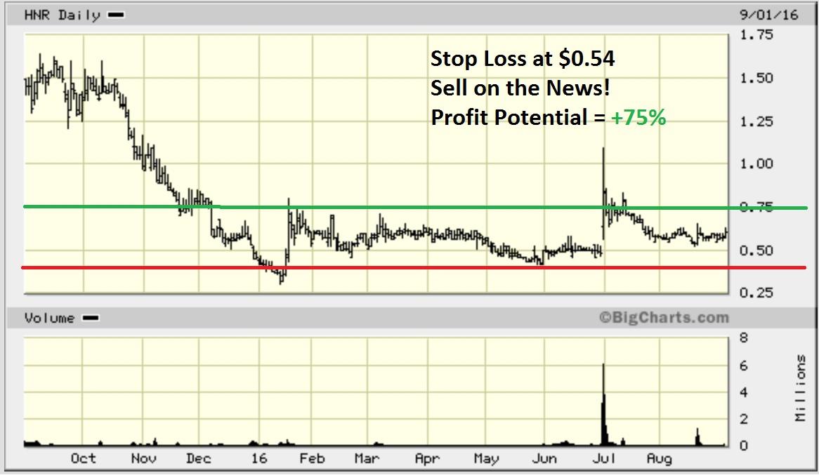 HNR -- chart