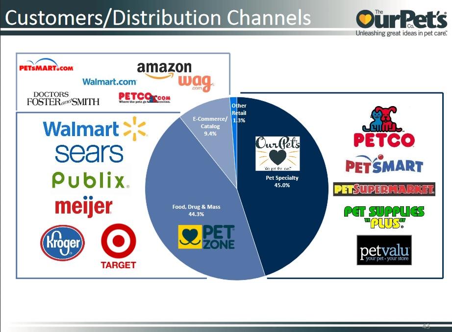 opco-distributors