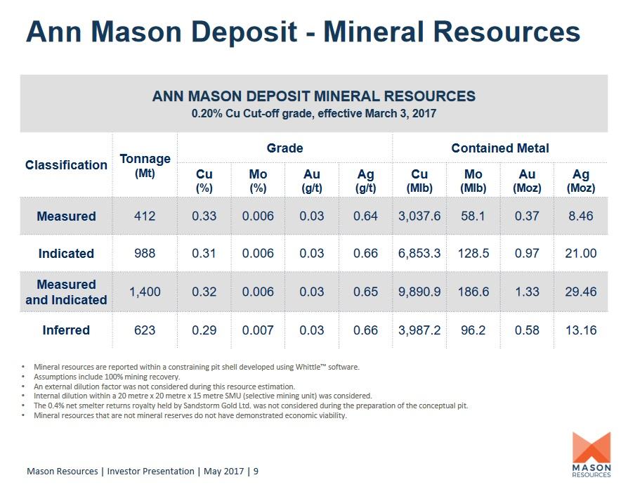 MNR -- resource