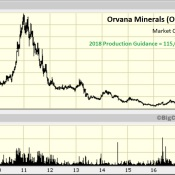 "On A ""Per-Ounce"" Basis Is Orvana The Cheapest Gold Mining Stock Right Now?"