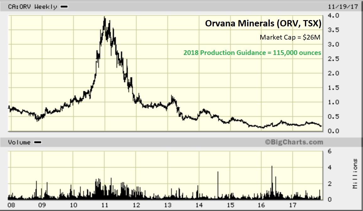 ORV -- chart