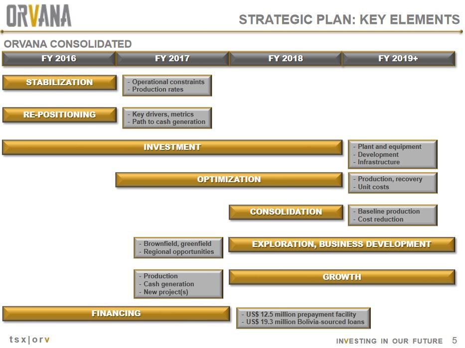ORV -- the plan