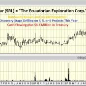 Salazar's (SRL, TSX-V) Fantastic 4-Year Patriotic Chart!